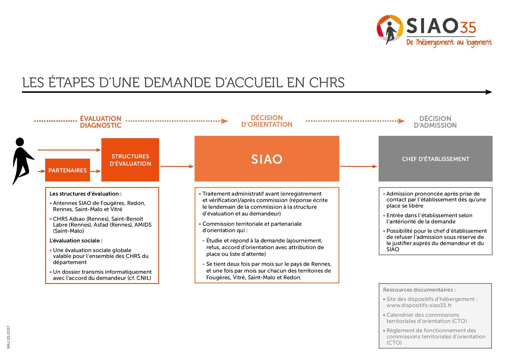 Schema du traitement d une demande chrs page 001