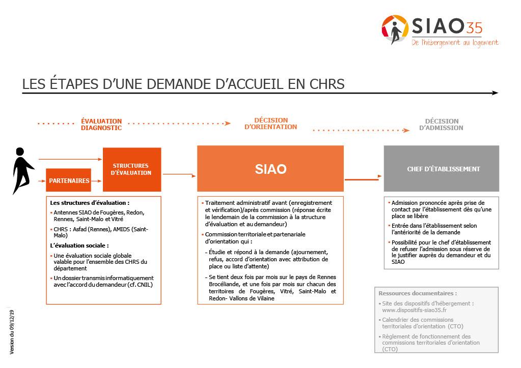 Schema du traitement d une demande chrs version nov 20191024 1